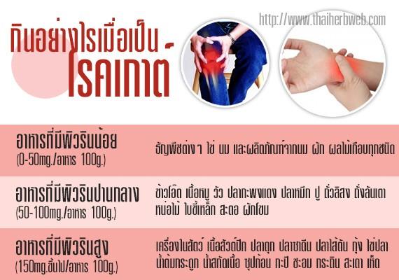 สมุนไพรรักษาโรคเกาต์ Thai herb ลดกรดยูริก ฟิวรีน อาการปวดตามข้อ ลดการอักเสบ