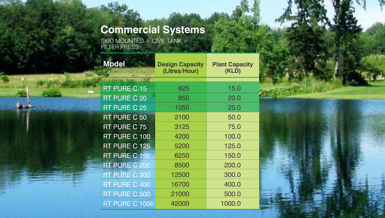 ระบบบำบัดน้ำเสียด้วยไฟฟ้า - RT Pure SEWAGE   TREATMENT  SYSTEMS 22