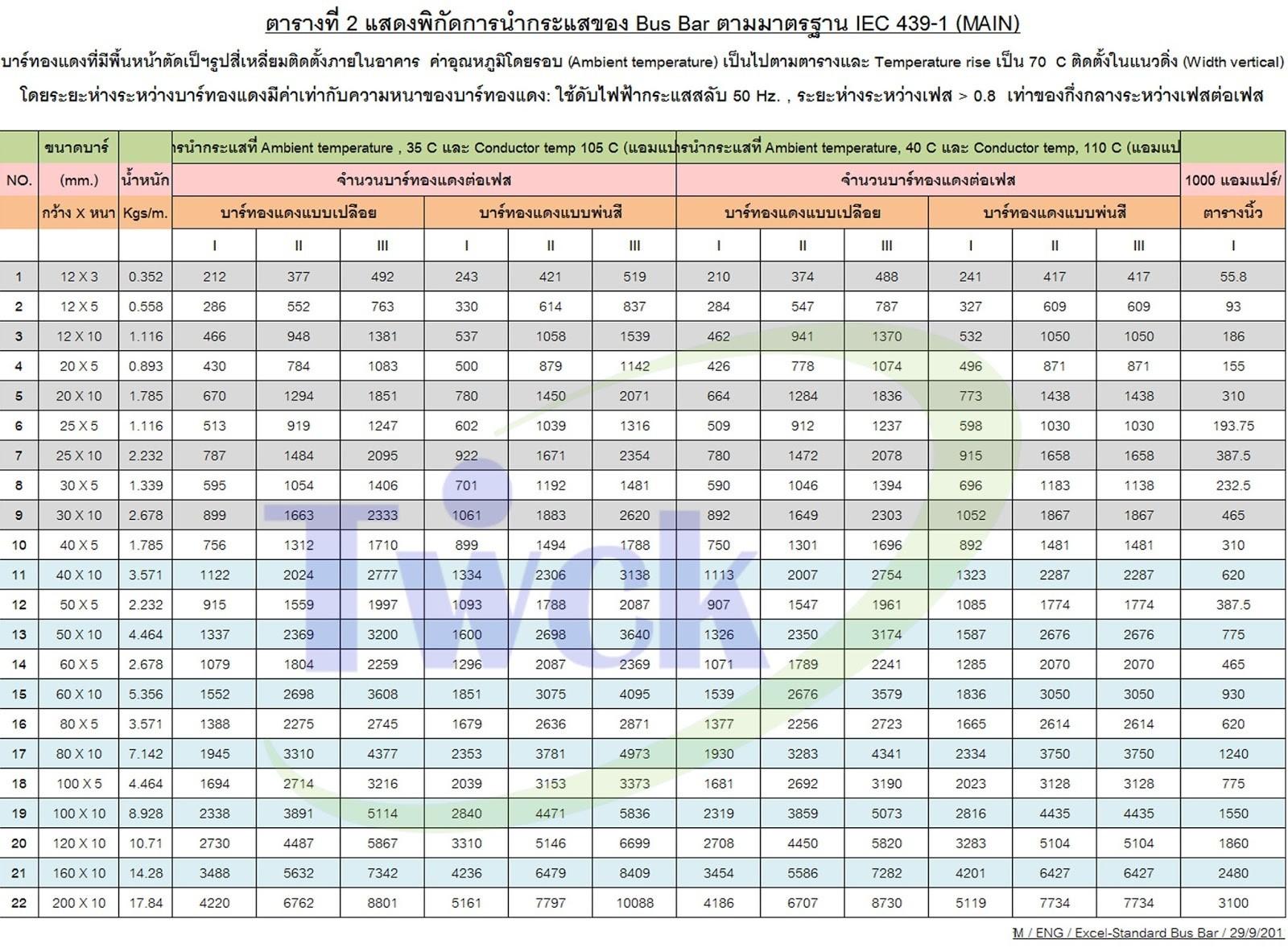 ตารางพิกัดการนำกระแสของบัสบาร์ IEC (Table Busbars for rated currents)
