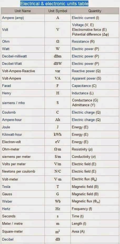 ความรู้พื้นฐานเรื่องของอุปกรณ์งานไฟฟ้าและ Electric Diagram Symbol03