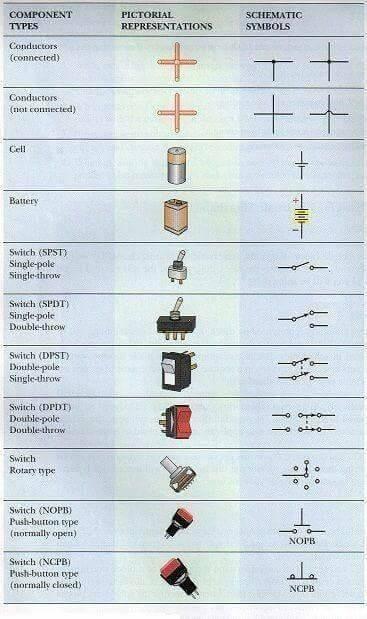 ความรู้พื้นฐานเรื่องของอุปกรณ์งานไฟฟ้าและ Electric Diagram Symbol012
