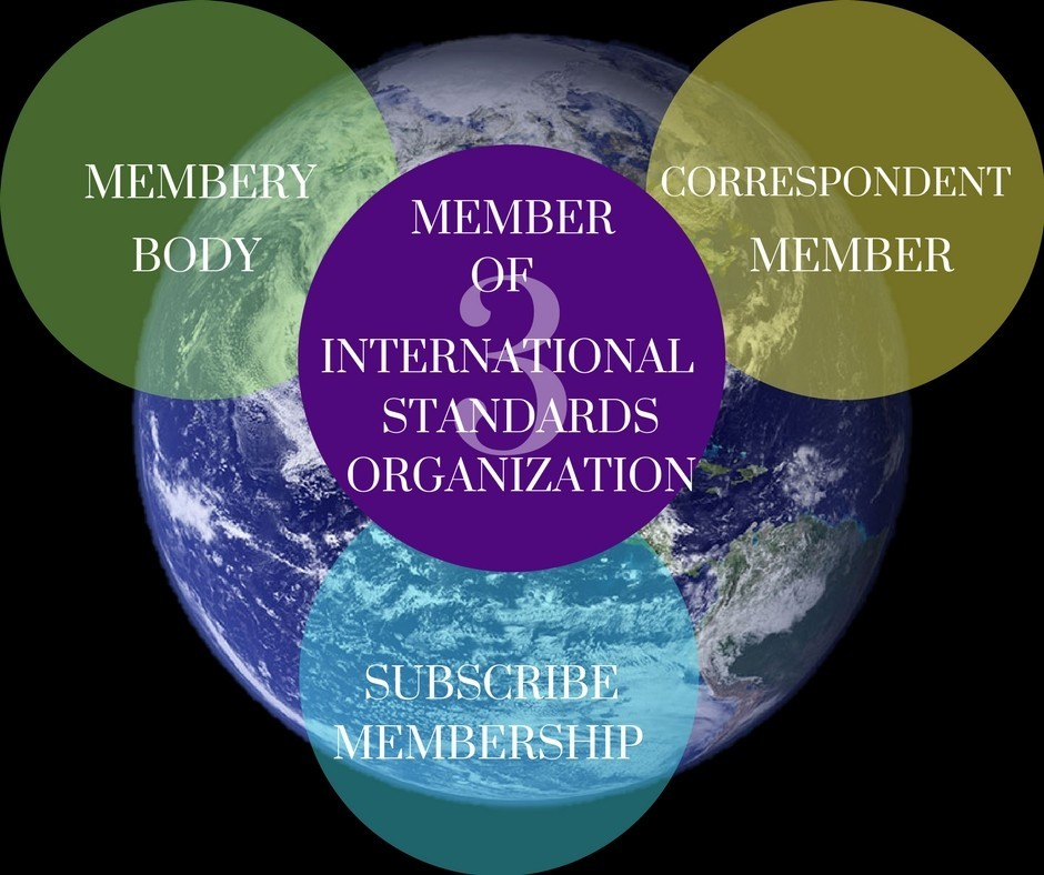 Member of International Standards Organization  (ISO)