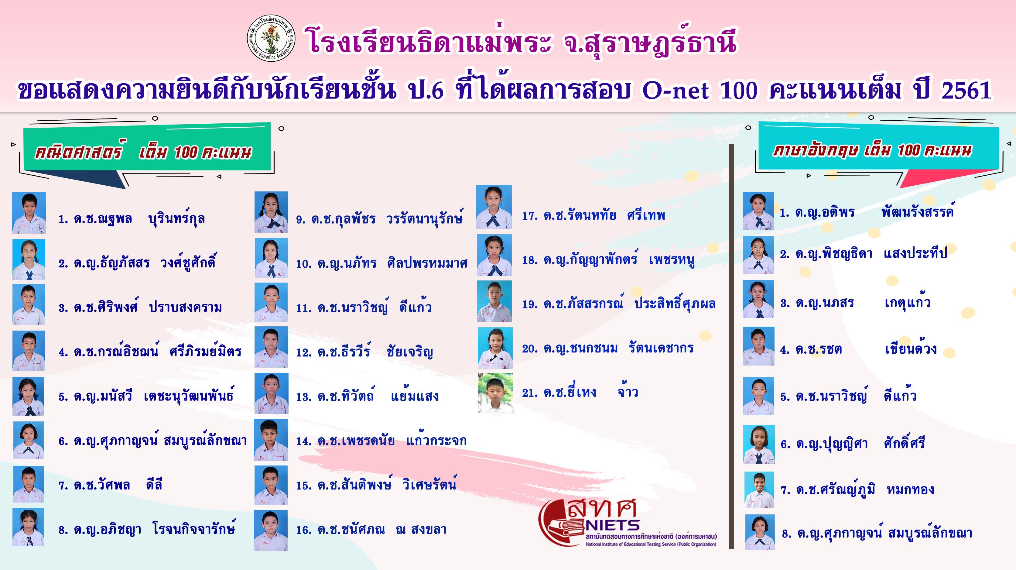 ขอแสดงความยินดีกับนักเรียนชั้น ป.6 ที่ได้ผลการสอบ O-net 100 คะแนนเต็ม ปี 2561