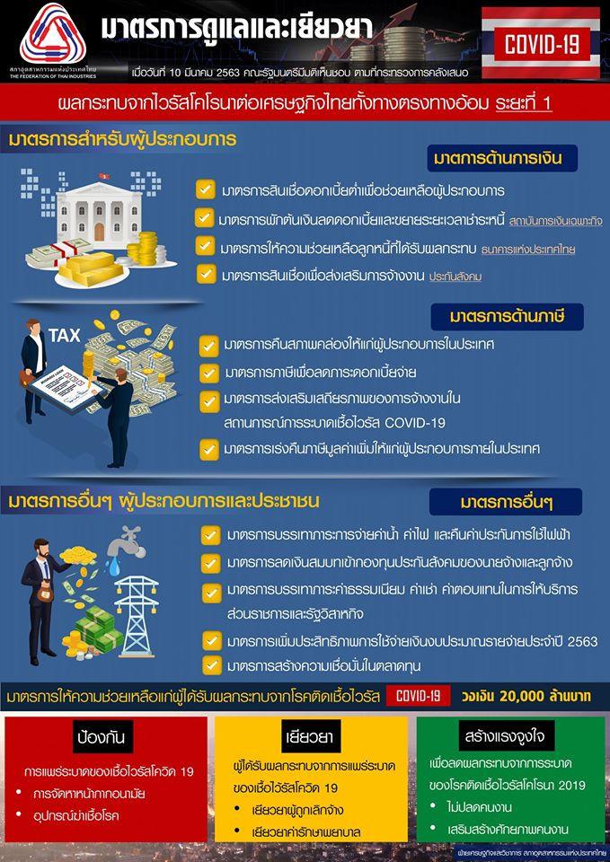 มาตรการดูแลและเยียวยา ผลกระทบจากไวรัสโคโรนาต่อเศรษฐกิจไทยทั้งทางตรงทางอ้อม ระยะที่ 1